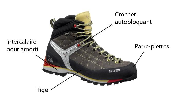 Les différents composants d'une chaussure de randonnée